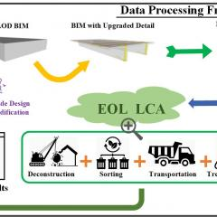 Building Information Modelling Based Life Cycle Assessment: An Early Design Stage Decision Making Framework Focused on Building's End-of-Life Stage