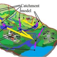 model imagery